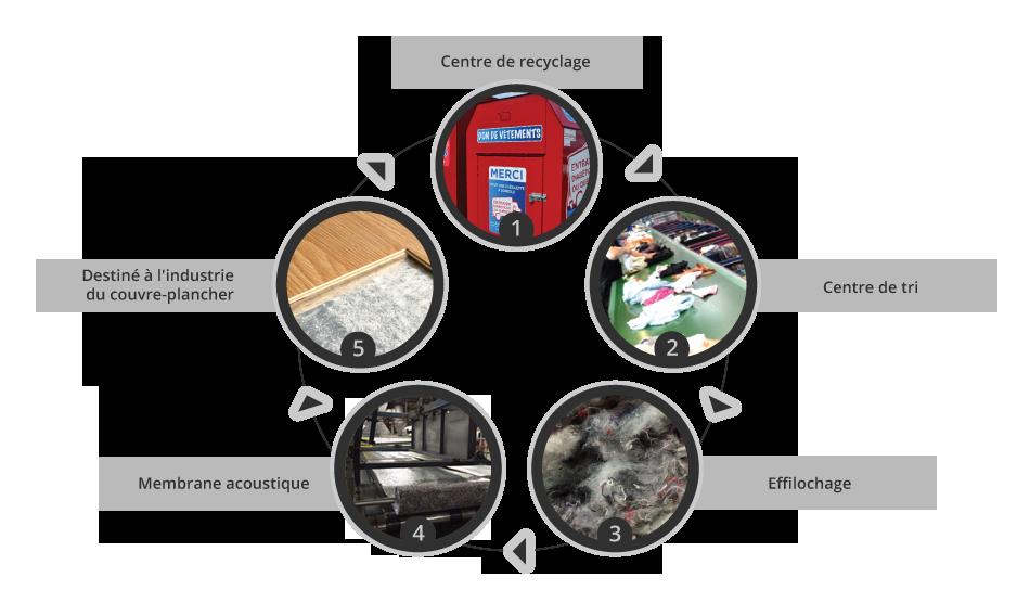 Processus de fabrication de la Membrane Acoustique